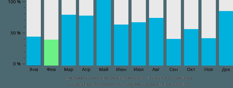 Динамика поиска авиабилетов из Лиссабона в Копенгаген по месяцам