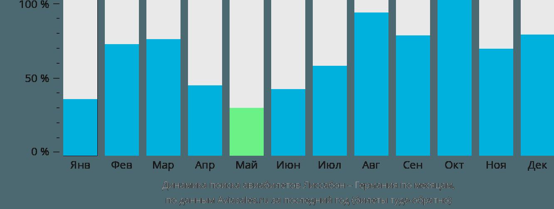 Динамика поиска авиабилетов из Лиссабона в Германию по месяцам