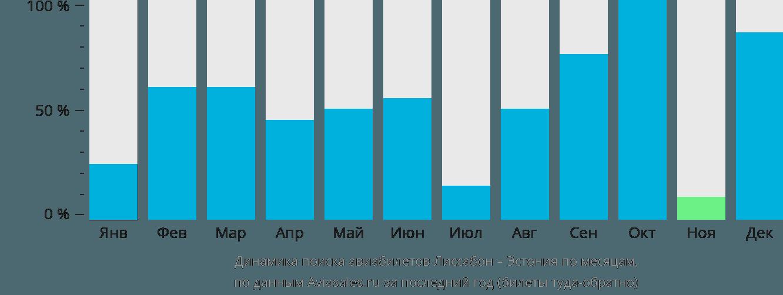 Динамика поиска авиабилетов из Лиссабона в Эстонию по месяцам