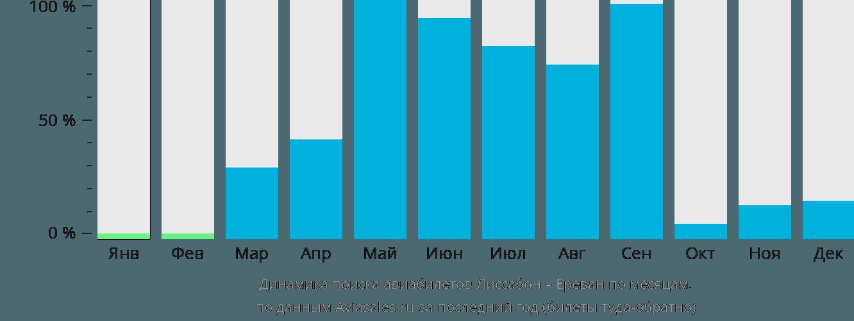 Динамика поиска авиабилетов из Лиссабона в Ереван по месяцам