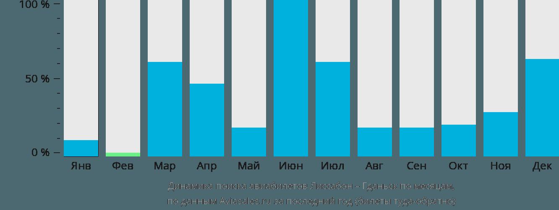 Динамика поиска авиабилетов из Лиссабона в Гданьск по месяцам