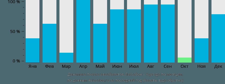 Динамика поиска авиабилетов из Лиссабона в Хургаду по месяцам