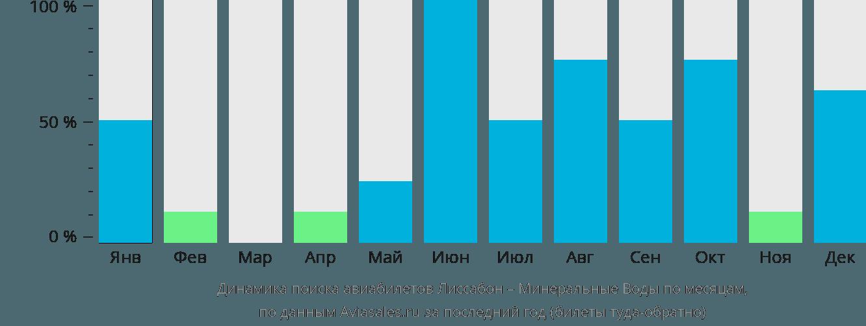 Динамика поиска авиабилетов из Лиссабона в Минеральные воды по месяцам