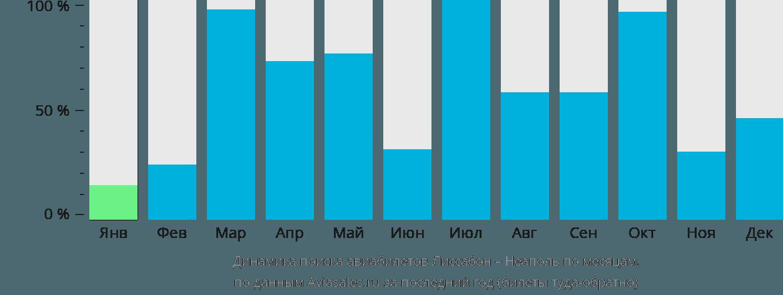 Динамика поиска авиабилетов из Лиссабона в Неаполь по месяцам
