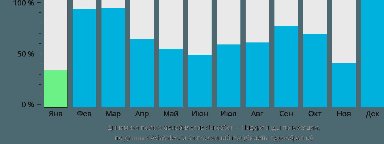 Динамика поиска авиабилетов из Лиссабона в Нидерланды по месяцам