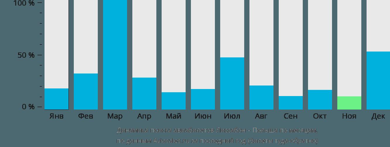 Динамика поиска авиабилетов из Лиссабона в Польшу по месяцам