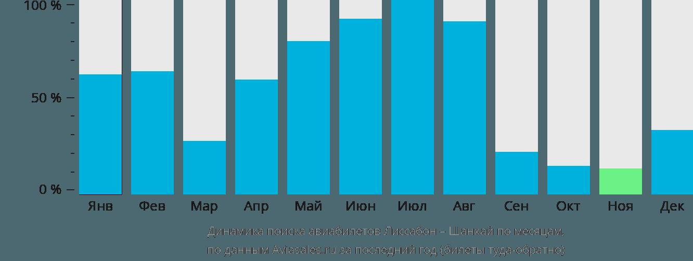 Динамика поиска авиабилетов из Лиссабона в Шанхай по месяцам