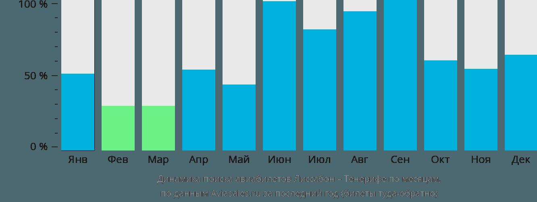 Динамика поиска авиабилетов из Лиссабона на Тенерифе по месяцам