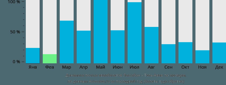Динамика поиска авиабилетов из Лиссабона в Тель-Авив по месяцам