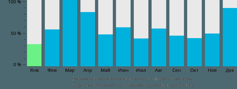Динамика поиска авиабилетов из Лиссабона в Цюрих по месяцам