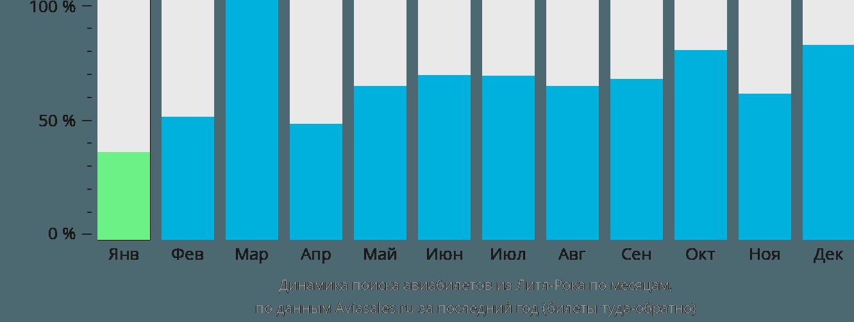 Динамика поиска авиабилетов из Литл-Рока по месяцам