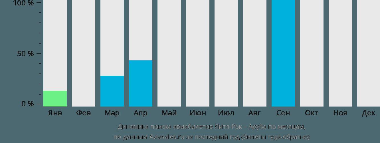 Динамика поиска авиабилетов из Литл-Рока на Арубу по месяцам