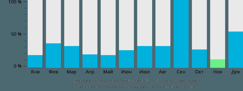Динамика поиска авиабилетов из Литл-Рока в Москву по месяцам