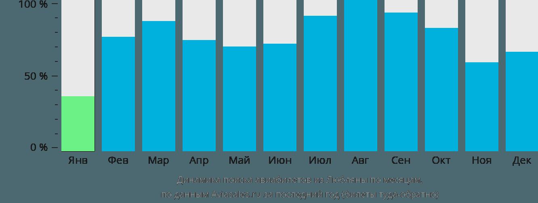 Динамика поиска авиабилетов из Любляны по месяцам