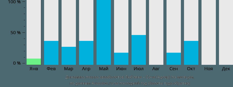 Динамика поиска авиабилетов из Любляны в Сочи по месяцам