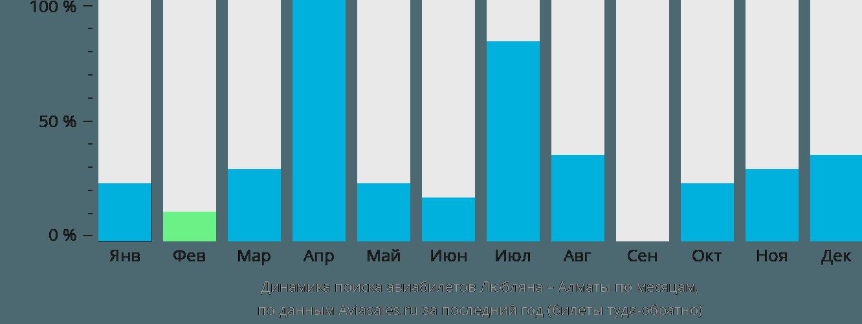 Динамика поиска авиабилетов из Любляны в Алматы по месяцам