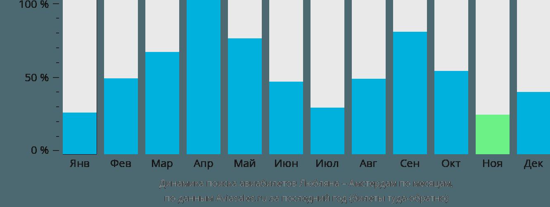 Динамика поиска авиабилетов из Любляны в Амстердам по месяцам