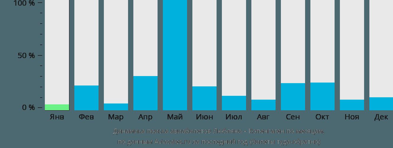 Динамика поиска авиабилетов из Любляны в Копенгаген по месяцам