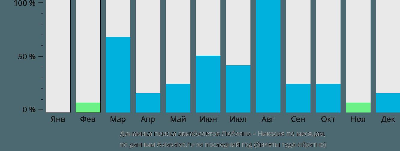 Динамика поиска авиабилетов из Любляны в Никосию по месяцам