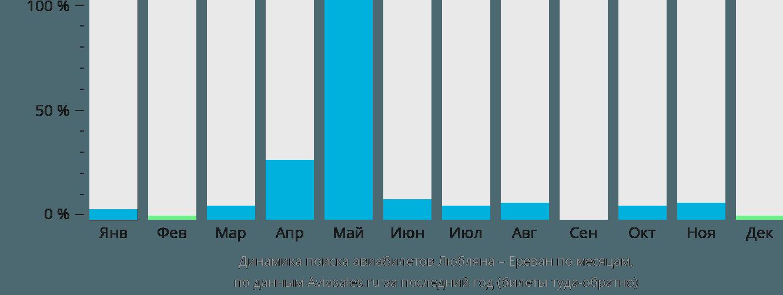 Динамика поиска авиабилетов из Любляны в Ереван по месяцам