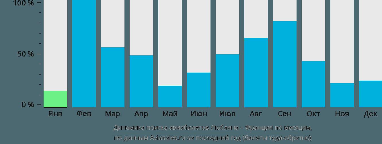 Динамика поиска авиабилетов из Любляны во Францию по месяцам