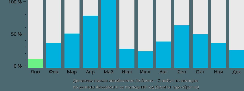 Динамика поиска авиабилетов из Любляны в Стамбул по месяцам