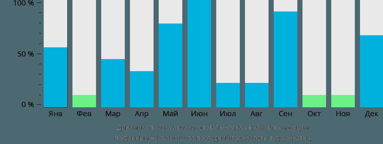 Динамика поиска авиабилетов из Любляны в Краков по месяцам
