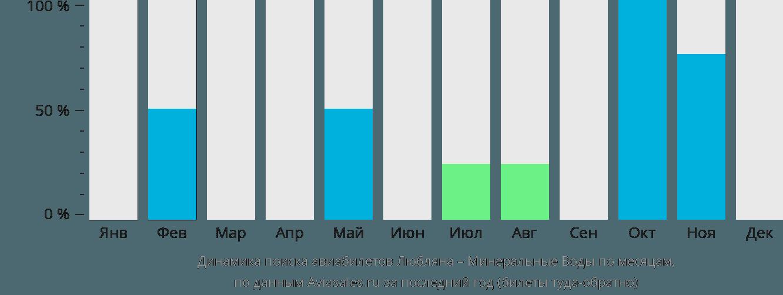 Динамика поиска авиабилетов из Любляны в Минеральные воды по месяцам