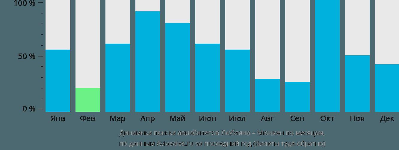 Динамика поиска авиабилетов из Любляны в Мюнхен по месяцам