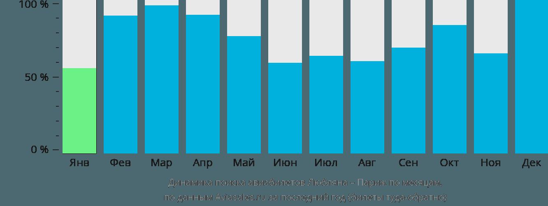 Динамика поиска авиабилетов из Любляны в Париж по месяцам