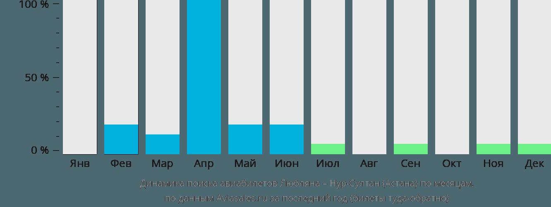 Динамика поиска авиабилетов из Любляны в Астану по месяцам