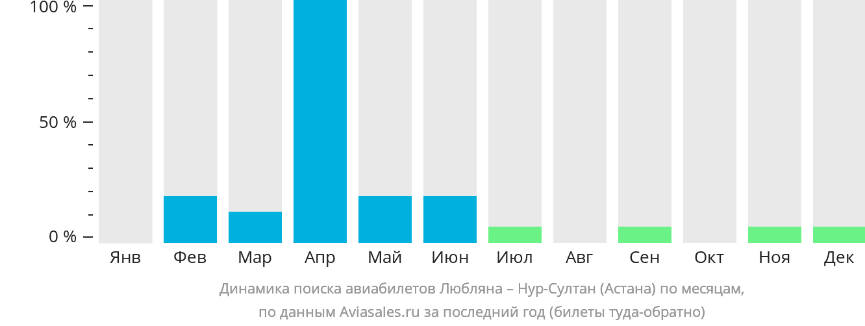 Динамика поиска авиабилетов из Любляны Нур-Султан (Астана) по месяцам