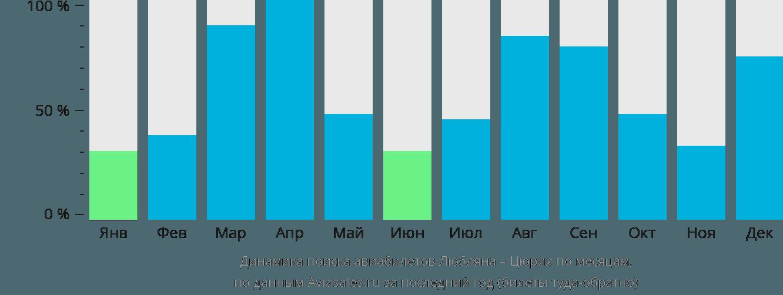 Динамика поиска авиабилетов из Любляны в Цюрих по месяцам