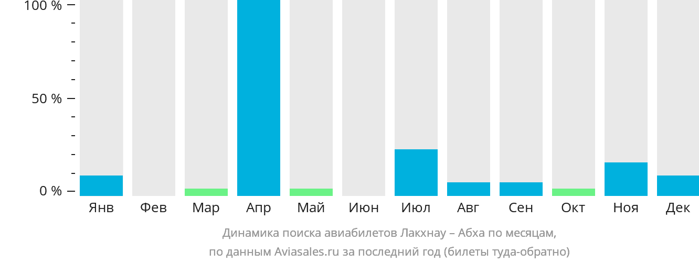Динамика поиска авиабилетов из Лакхнау в Абху по месяцам