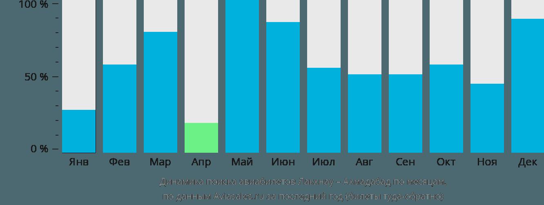 Динамика поиска авиабилетов из Лакхнау в Ахмадабад по месяцам
