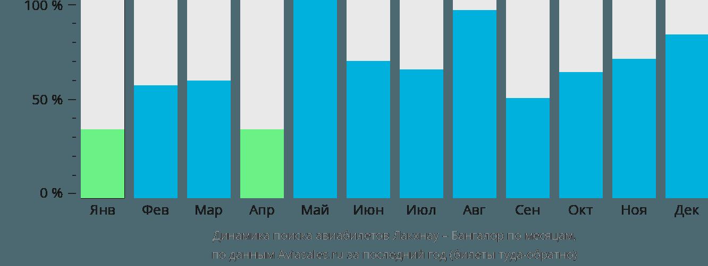 Динамика поиска авиабилетов из Лакхнау в Бангалор по месяцам