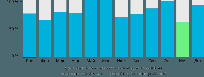 Динамика поиска авиабилетов из Лакхнау в Дели по месяцам