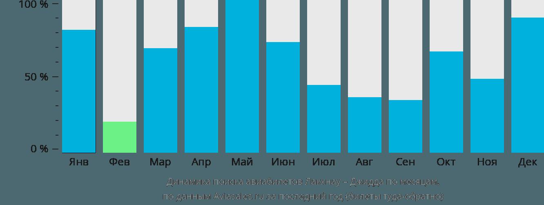 Динамика поиска авиабилетов из Лакхнау в Джидду по месяцам