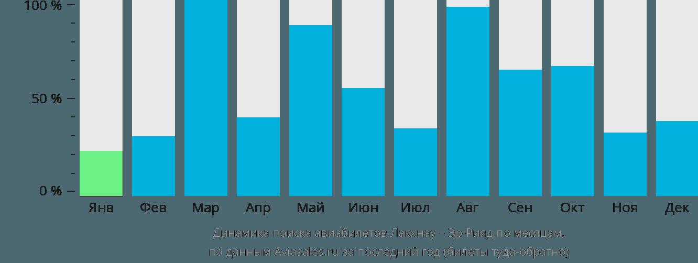 Динамика поиска авиабилетов из Лакхнау в Эр-Рияд по месяцам