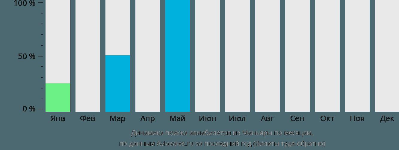 Динамика поиска авиабилетов из Маньяры по месяцам
