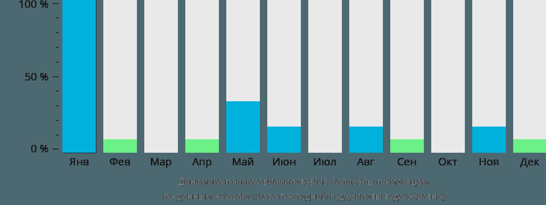 Динамика поиска авиабилетов из Лалибелы по месяцам