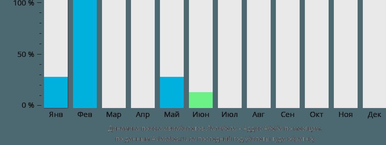 Динамика поиска авиабилетов из Лалибелы в Аддис-Абебу по месяцам