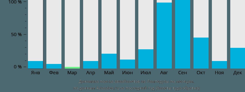 Динамика поиска авиабилетов из Лампедусы по месяцам