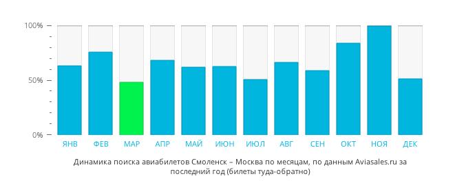Динамика поиска авиабилетов из Смоленска в Москву по месяцам