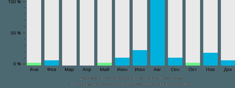 Динамика поиска авиабилетов из Ланаи по месяцам
