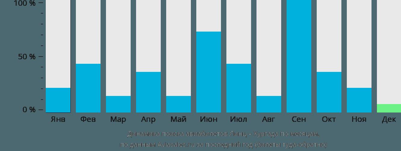 Динамика поиска авиабилетов из Линца в Хургаду по месяцам