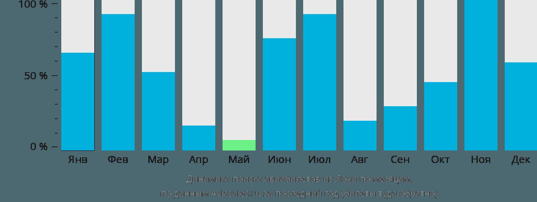 Динамика поиска авиабилетов из Лохи по месяцам