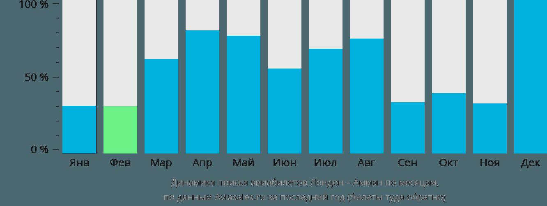 Динамика поиска авиабилетов из Лондона в Амман по месяцам