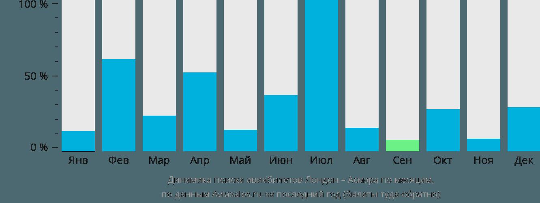 Динамика поиска авиабилетов из Лондона в Асмэру по месяцам