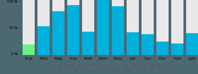 Динамика поиска авиабилетов из Лондона в Азербайджан по месяцам